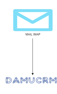 Google & Microsoft 2-Way Email Sync Image